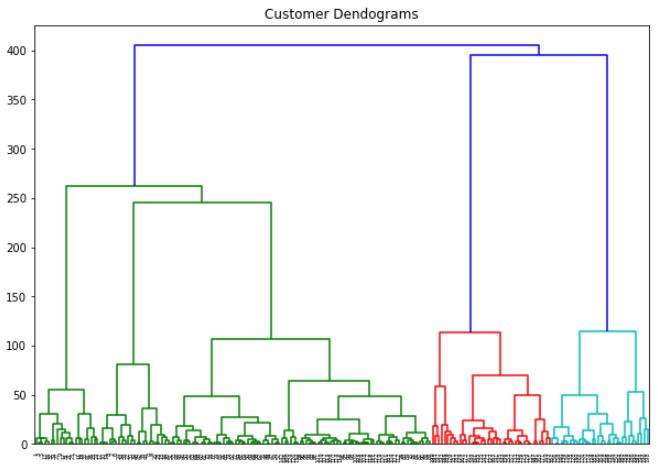 Участок дендрограммы клиента