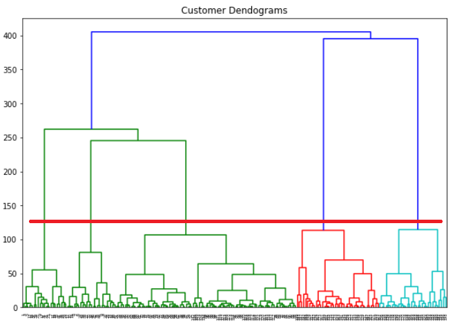 Участок дендрограммы заказчика с горизонтальной линией