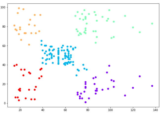 Кластеризованные точки данных