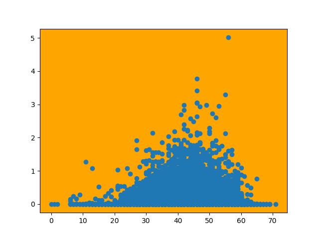изменение цвета фона осей matplotlib