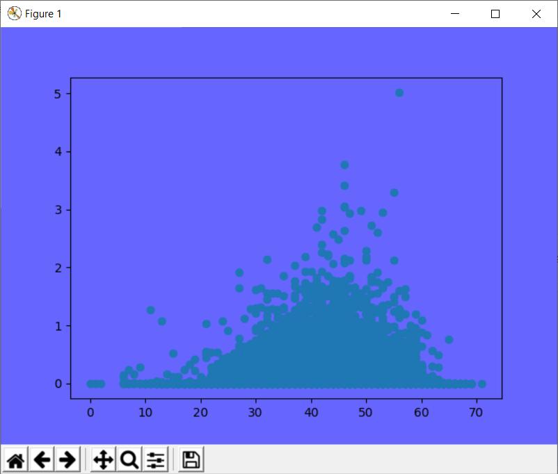 изменение осей фона matplotlib внутри рисунка