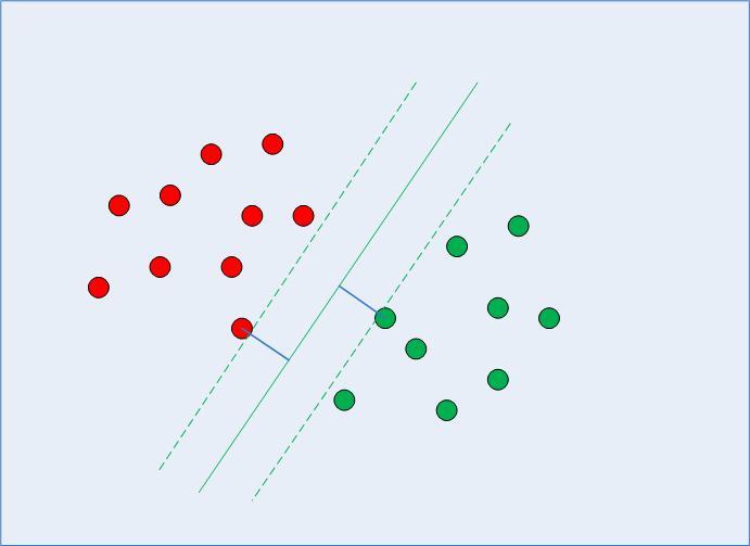 Граница принятия решения с опорными векторами