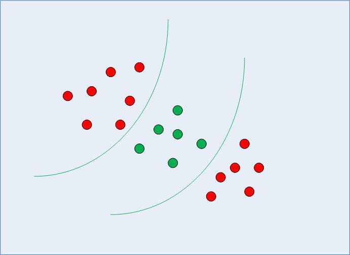 Нелинейно разделяемые данные