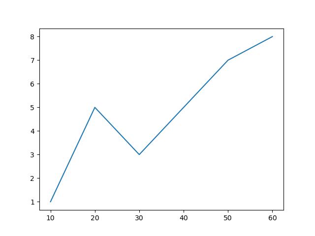равномерные значения x matplotlib