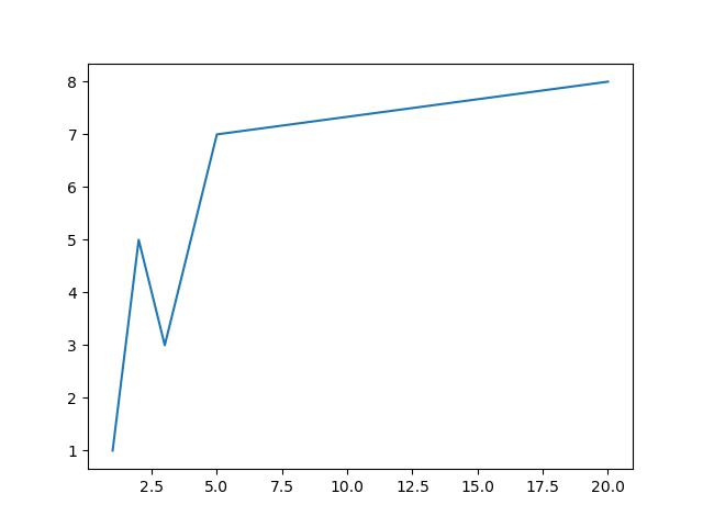 неоднородные значения x matplotlib
