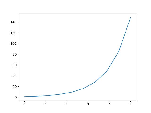 постройте экспоненциальную функцию в matplotlib