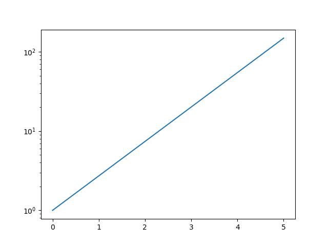линейный график в логарифмическом масштабе matplotlib