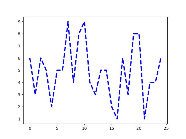 настройка линейных графиков в matplotlib