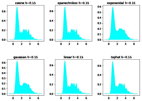 различные ядра пользовательский скоринг