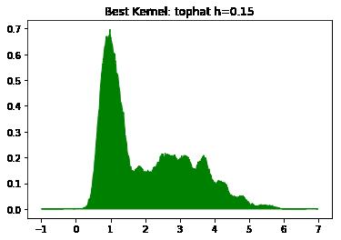 оптимизированная модель плотности ядра