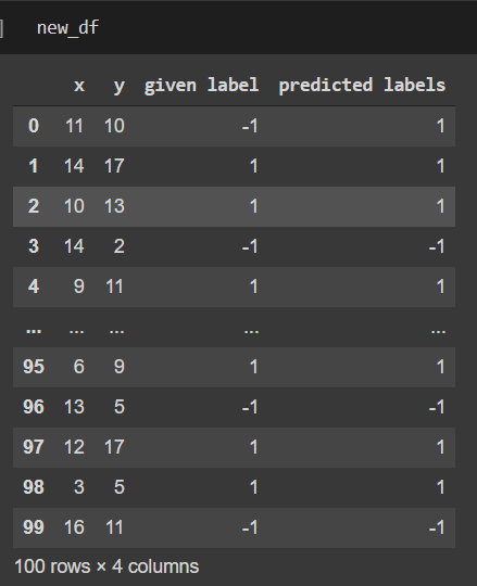 Предсказанные этикетки для нового набора данных