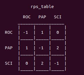 Таблица RPS