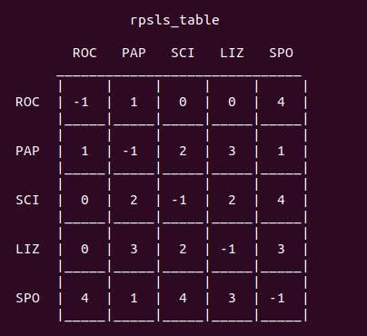 Rpsls Таблица