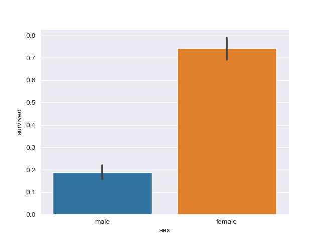 график гистограммы из набора данных в Сиборне