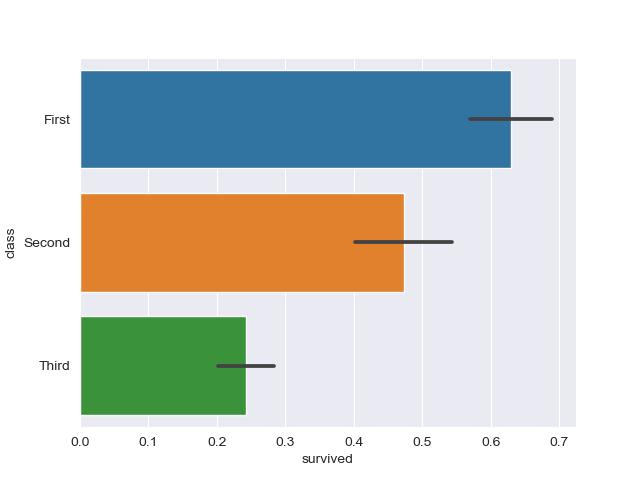 график горизонтальная полоса график набора данных seaborn
