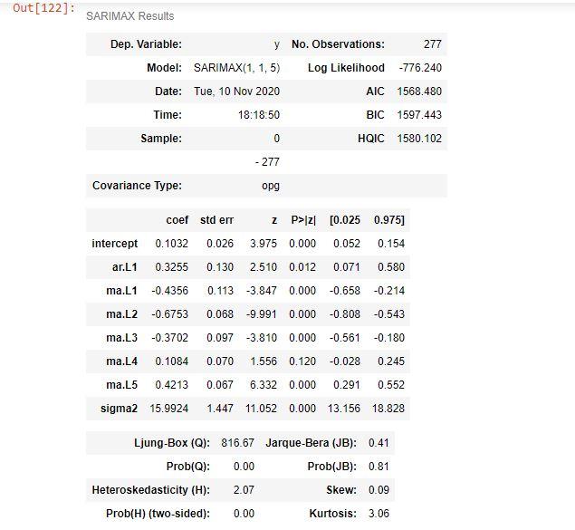 Сводная статистика установленного модели