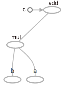 График тензорного потока